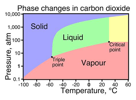 supercritical co2 phase diagram supercritical water phase diagram www imgkid the