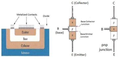 transistor bjt jfet bipolar junction transistor pnp bjt hbt jfet npn transistor electrical engineering 123