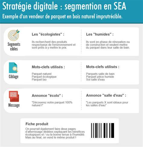 Cabinet De Conseil En Stratégie Digitale by Cabinet De Conseil En Strategie Marketing