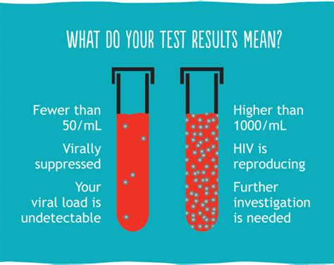 viral test about viral load testing be healthy your viral load