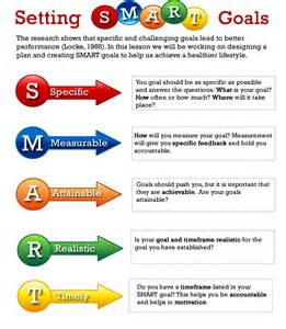 Setting Career Objectives How To Set Smart Goals A Goal Setting Process To Achieve