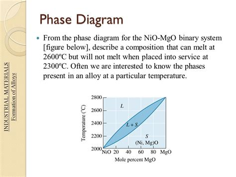 nio mgo phase diagram industrial materials instructed by dr sajid zaidi ppt
