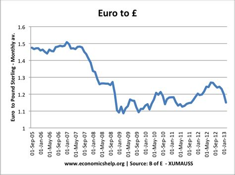 Currency Converter Pounds To Euros | is a strong currency a good thing economics help