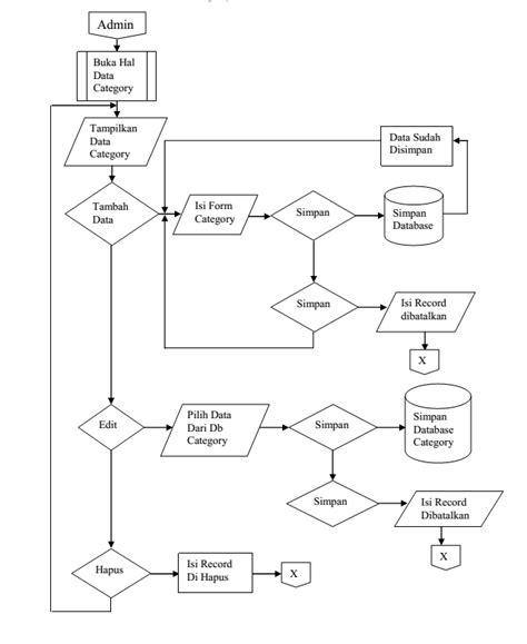 format tilan gambar pada web analisis perancangan dan implementasi penjualan berbasis