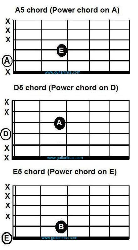 E5 Chord Guitar Images Guitar Chords Finger Placement