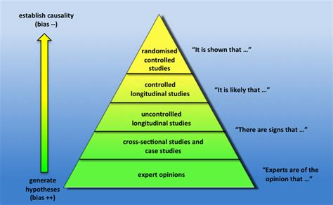 what level of evidence is a cross sectional study ideas on pinterest