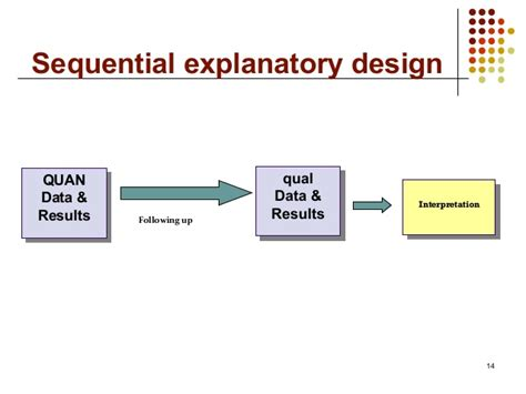 design experiment using sequential qualitative analysis mixed methods research