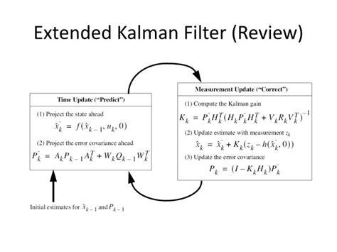 kalman filter for beginners with matlab exles kalman filter for beginners with matlab exles