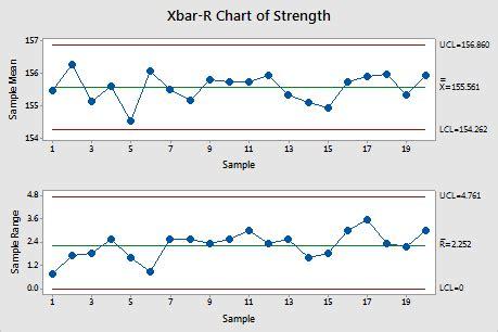x bar r chart template in excel xbarr six pack qi macros