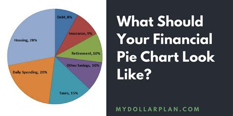 Financial Pie Chart   What Should Your Ideal Budget Pie
