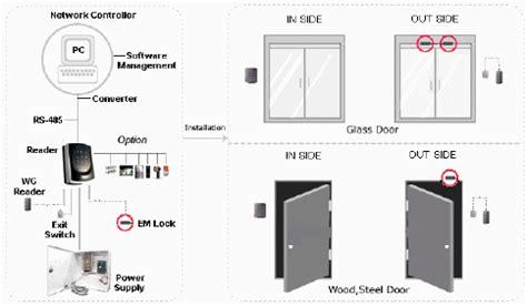 access control – ระบบคีย์การ์ด | v.e.c.l. thai co.,ltd