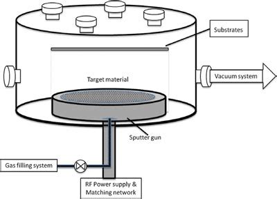 light emitting diode nanoparticle journal of nanoelectronics and optoelectronics