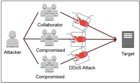 attack meaning image gallery ddos meaning