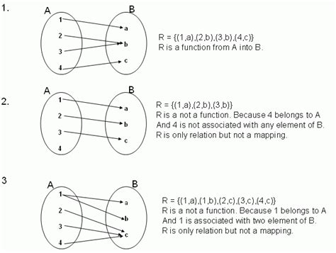 Relations And Functions Worksheet by Relations And Functions High School Mathematics