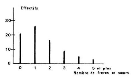 comment dessiner un diagramme en baton statistique au coll 232 ge classe 4 232 me sur les exploitations