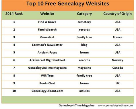 Best Free Search Websites Free Ancestry