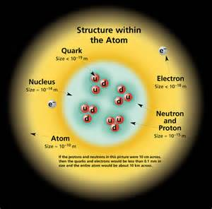 What Is Inside A Proton Lrn Fzx Fzx Friday Protons Neutrons Quarks