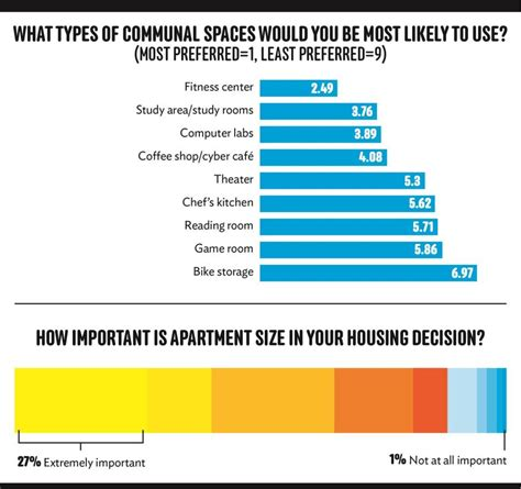 Apartment Amenities List Survey Says The Top Student Housing Common Areas And