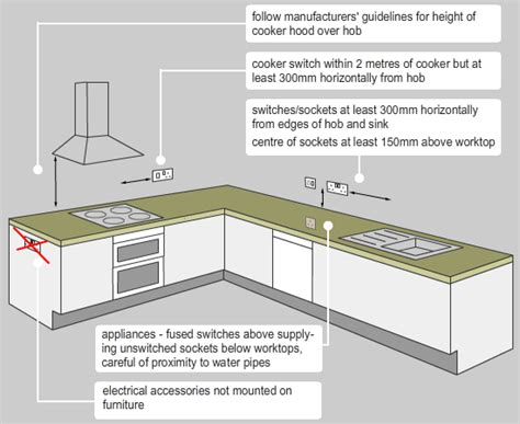 Electrical Regulations For Kitchens by Electric Work Power Plan