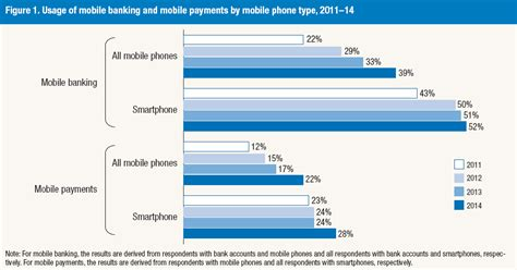 mobile banking usage us mobile banking and mobile financial services payments