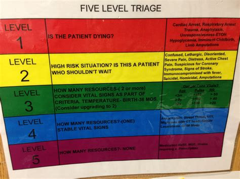 emergency room levels ed 5 level triage color coded chart cartadvocate