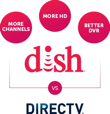 Dish Network Gift Card - dish network packages 100 gift card 855 408 8933