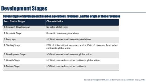 born global characteristics born global entrepreneurship