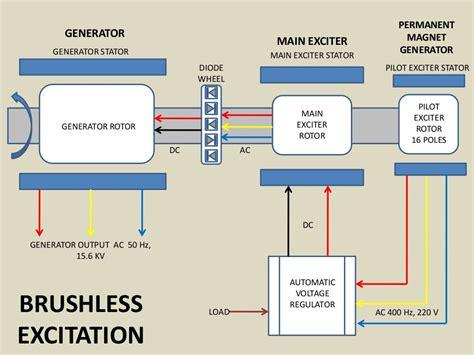 capacitor excited induction generator brushless capacitor excited generator 28 images aliexpress buy cbb61 35uf 36uf 400vac 450vac