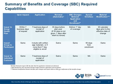 Health Care Reform What S Next For Small Employers Summary Of Benefits And Coverage Template
