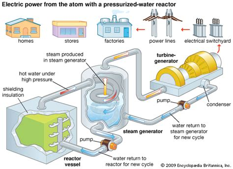 nuclear power plant electric power generation students