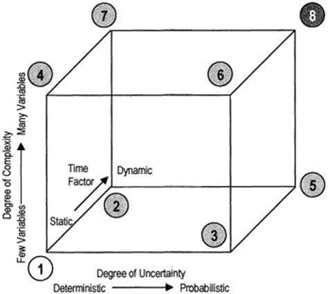 engineering pattern makers tools 3 basic tools for applied decision theory theoretical