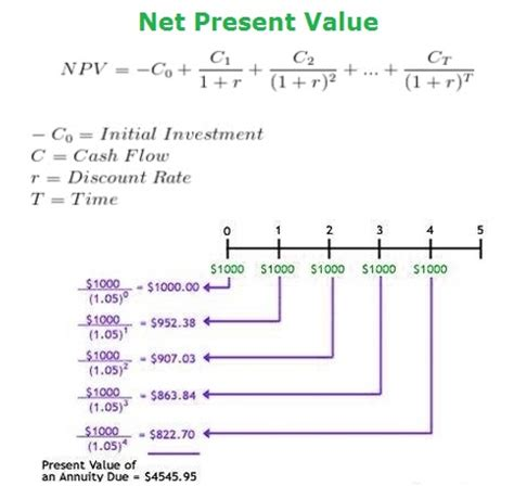 download calculate the present value of the following cash flows