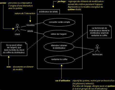diagramme cas d utilisation uml ift6825 g 233 nie logiciel diagramme de cas d utilisation