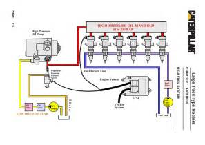 Fuel System Meui Heui