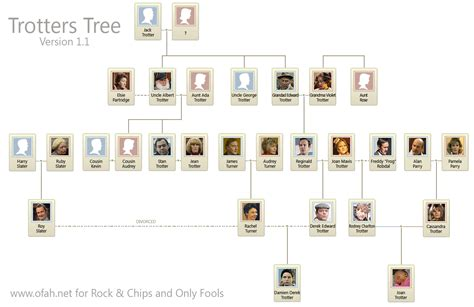 Family Tree Search Family Tree Images Search