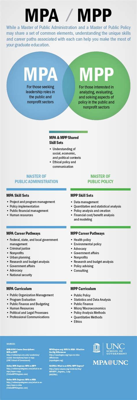 Mpp Vs Mba by 52 Best Images About Grad School Bound On