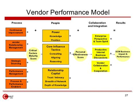 vendor management policy template vendor management