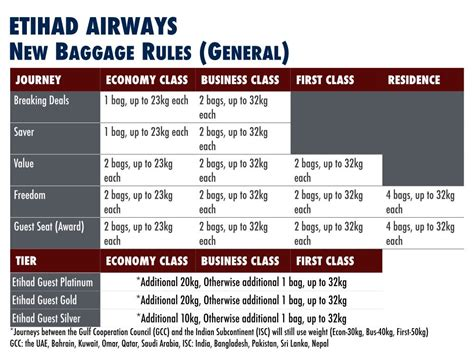 united airlines international baggage allowance etihad airways streamlines fares and mileage earn rates