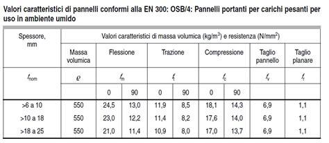 Pannello Osb Scheda Tecnica by Cosa Si Intende Per Quot Taglio Planare Quot E Quot Taglio Pannello