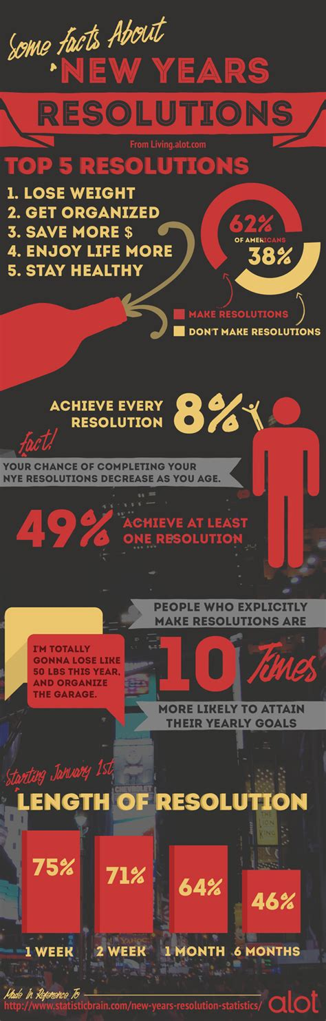 new year facts and information new year s resolution facts