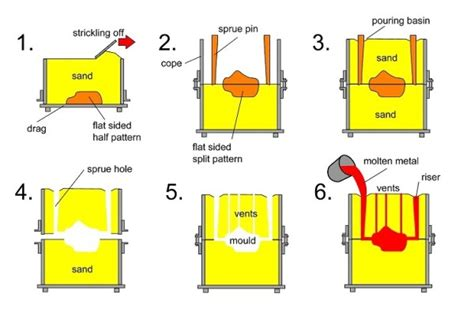 types of pattern in casting process pdf sand casting demo making a practice knife with sand