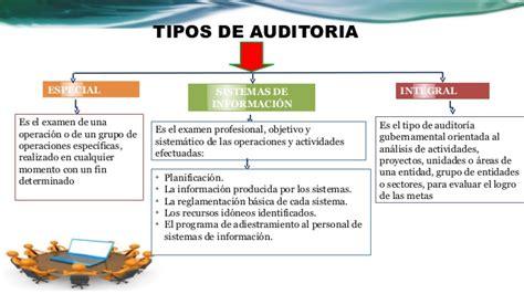 tipos de auditoria auditoria administrativa antecendentes de la auditoria