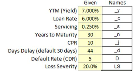 Credit Default Mathematical Formula Mbs Math Formula Servicing Cpr Payment Delay Default Rate Loss Severity Excel Cfo
