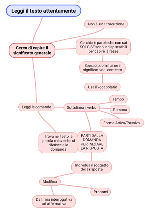 testi in inglese con domande unconventional mind map lettura e comprensione