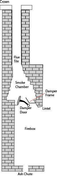 Chimney Parts Names - fireplace parts names fireplace ideas