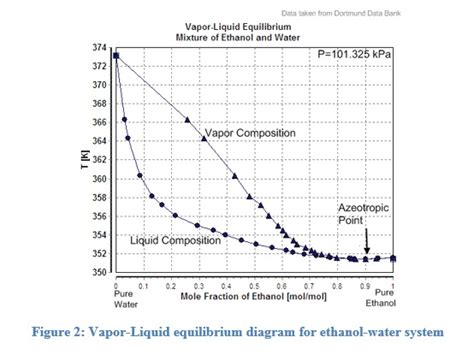 water phase diagram calculator phase equilibrium wattco