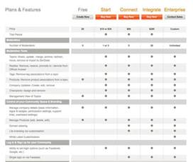 Data Table Design by Better Ui Design Proper Use Of Tables Noupe