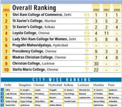 Srcc Mba Ranking by Top 10 Commerce Colleges Indiatoday