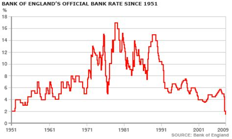 bank of historic interest rates news business uncharted territory for interest rates