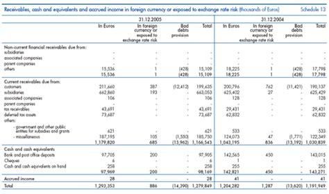 Rai Annual Report 2005 Prepaid Expense Reconciliation Template